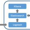 Elastic stack 1node運用