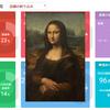 楽天市場の売上進捗公開!ネットショップで年商10億円を目指す楽天店長ブログ