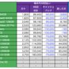 もうすぐ年度末 今週のおとく案件の紹介。 AQUOSzeroが前回より3万円引き!