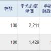 ヒノキヤグループ(1413)とサクサホールディングス(6675)を100株ずつ買い増しました