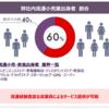 メディアフラッグ(6067)企業分析①