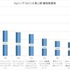 Topリーグ 第12節 観客動員数 (2017-12-16 - 2017-12-17)