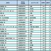 一番売れている日本酒の銘柄2017