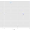 ggplot2を使って、散布図を作る-6
