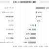 お気に入り銘柄の株価変動(7月3日週)