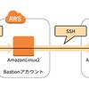 SSH ポートフォワーディングを使って安全に RDP 接続してみよう