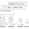 AWS CodeCommitリポジトリにSSH接続するための前準備