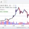 2018.03.05/今日の仮想通貨とかZaifチャートニュース/がんばれCOMSA!