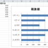 【C#】NetOffice で横棒グラフを作成する方法