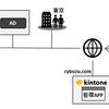 OpenSTFとkintoneでモバイル端末を管理する話