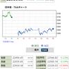 IPO、明暗分かれる! ZUUは初値形成後一気にS高へ! SIGはS安へ・・フィンテック事業参入のエキサイトは2連S高!