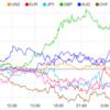 【株 FX】米10年債上昇で円高一服、
