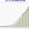 日本に於ける風力発電設置量
