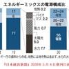 経済産業省資源エネルギー庁「2030年の原発電源比率 20~22%」の虚妄,原発の利用は実質ですでにゼロで済ませられる日本のエネルギー事情