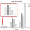 様々なSDカードの読み込み/書き込み性能の実測値を計測する