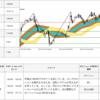 【0pips】2017年7月28日 EUR/JPY 取引シグナル