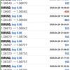【 4月 29日 】FX自動売買記録:ユーロドル