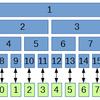 二項演算が非可換な場合のセグメント木のクエリ処理