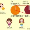 先天性心疾患の統計 (アメリカCDCから)