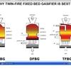 バイオマス・ガス化装置、何故Twin-Fireタイプがお薦めか解りますか???
