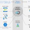 Azure Stream Analytics のクエリのTips 〜 JSON の配列を扱う方法〜