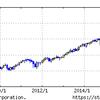 楽天・全米株式インデックスファンドは米国対象ではベストの投信だと思う件。(9月28日新発)