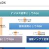 文脈から考えるDX
