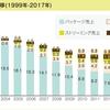 【2017年】世界の音楽の売上高上位20ヶ国の売上動向