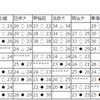 【ハンドボール】関東学生春季リーグ 20日は最終日