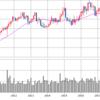 【銘柄分析】SO サザン 債券並みのボラティリティの低さで配当利回り5%超!!