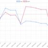 6/25(月)のEA運用結果 -66,597円(-83.7pips) 先週から3連敗です!