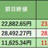 菅官房長官、総裁選出馬で日経平均上昇。でも、、、、