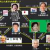 大阪都構想は日本侵略の第3段階