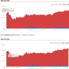 為替の影響が大きすぎる。米国株の難しい問題。