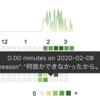 リングフィットアドベンチャーの活動量を Pixela で記録している話