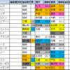 アメリカジョッキークラブカップ2021【過去成績データ傾向】