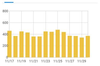 【12637PV】ブログ開設から15ヶ月目のアクセス数と11月投稿分おすすめ記事3選。
