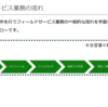 【Dynamics 365】【Azure】Connected Field Serviceをやってみた その1 概要
