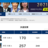 9月30日(木)曝け出した総裁選穏健派岸田文雄が当選、遂に白鵬引退した