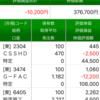 米金融引き締め、日米株安
