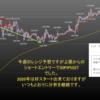 2020年1月第3週の米ドル見通しチャート分析 環境認識、FX初心者