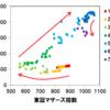 【マザーズはまだ伸びるか?】アンジェス抜きの東証マザーズ指数を計算してみた。