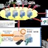 PostgreSQLとcupyを繋ぐ~機械学習基盤としてのPG-Stromその①~