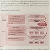 管理画面へのログイン機能、管理画面トップページの作成  { 続き
