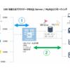 SQL Gateway とリンクサーバーでSSMSから各データソースのデータをレプリカしてみる