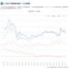J-REITから見る市場の過熱感について(その1)