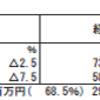 日本郵政(6178)の2018年3月期第3四半期決算