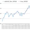 米国株式インデックスファンド比較 (eMAXIS Slim S&P500, iFree S&P500,楽天全米株, iFree NYダウ)