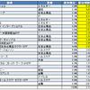ポートフォリオ全体の配当利回りを算出
