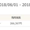 2018年6月 家計簿